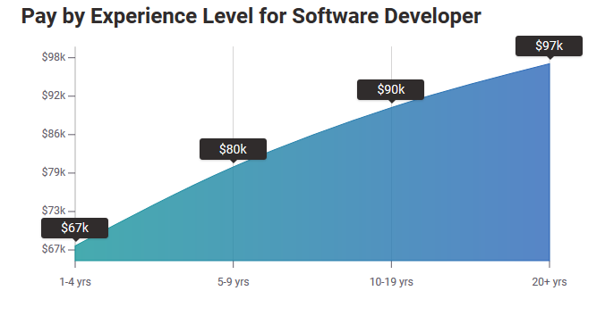 Salary of a Software Developer based on experience