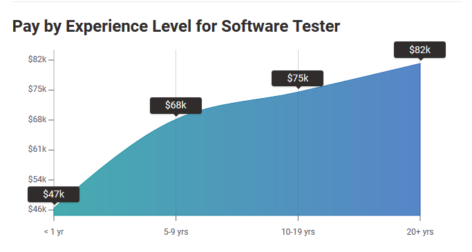 Salary of a Software Tester based on experience.