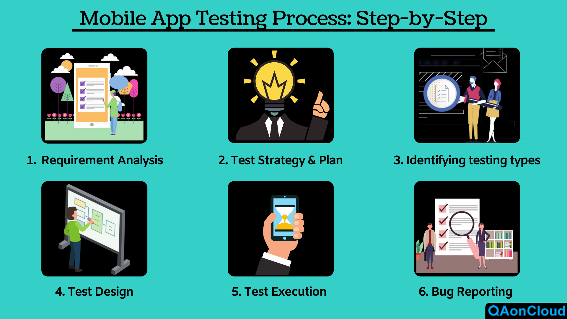 Mobile App Testing Process step by step