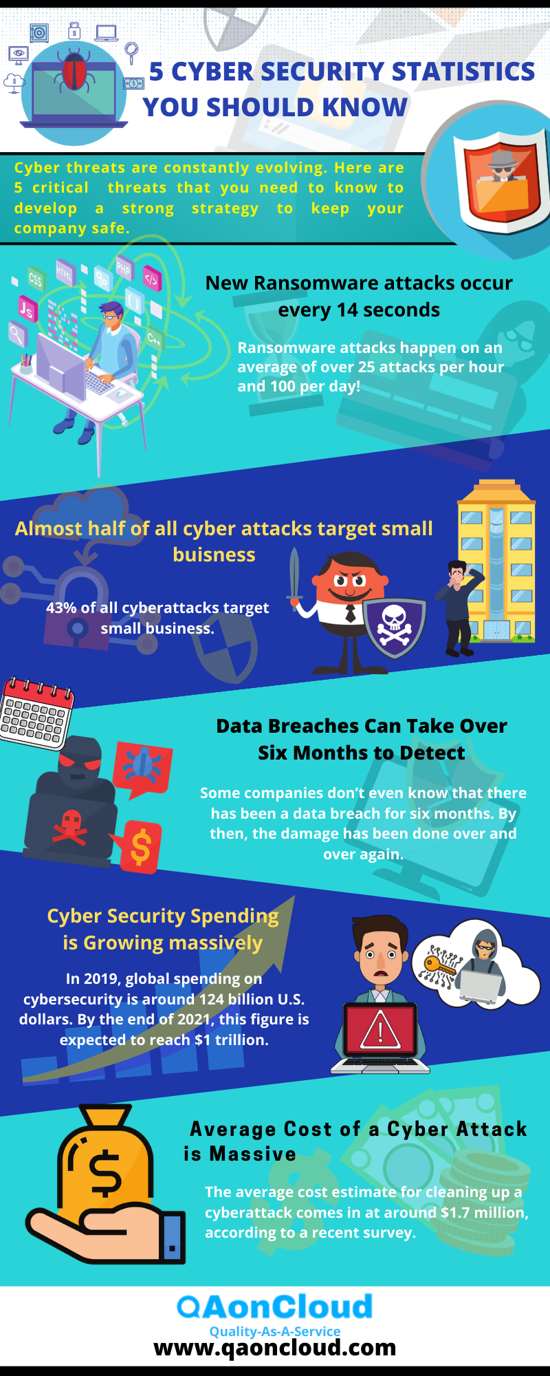 STATISTICS ON CYBERSECURITY