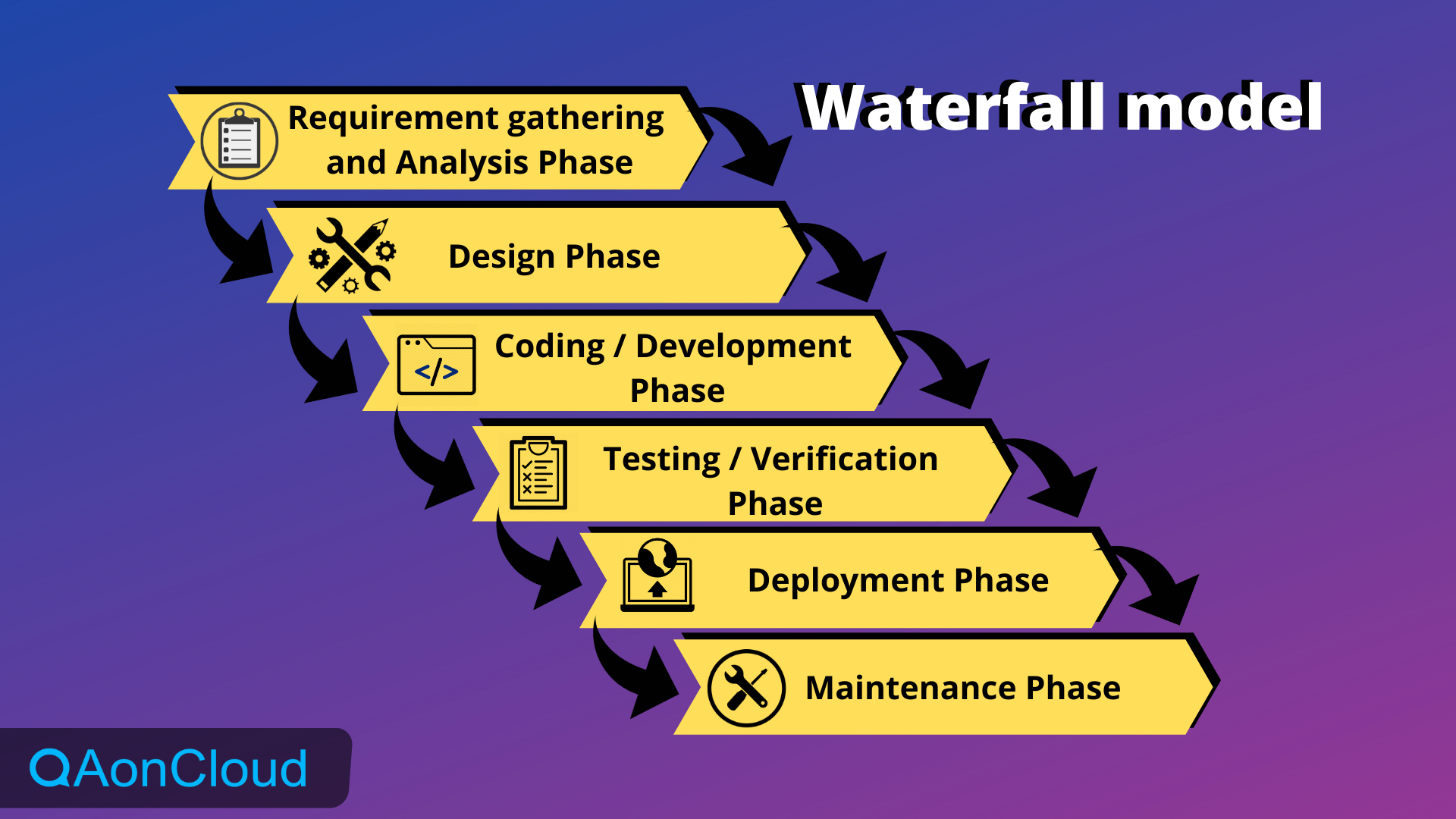 waterfall SDLC model - testing services