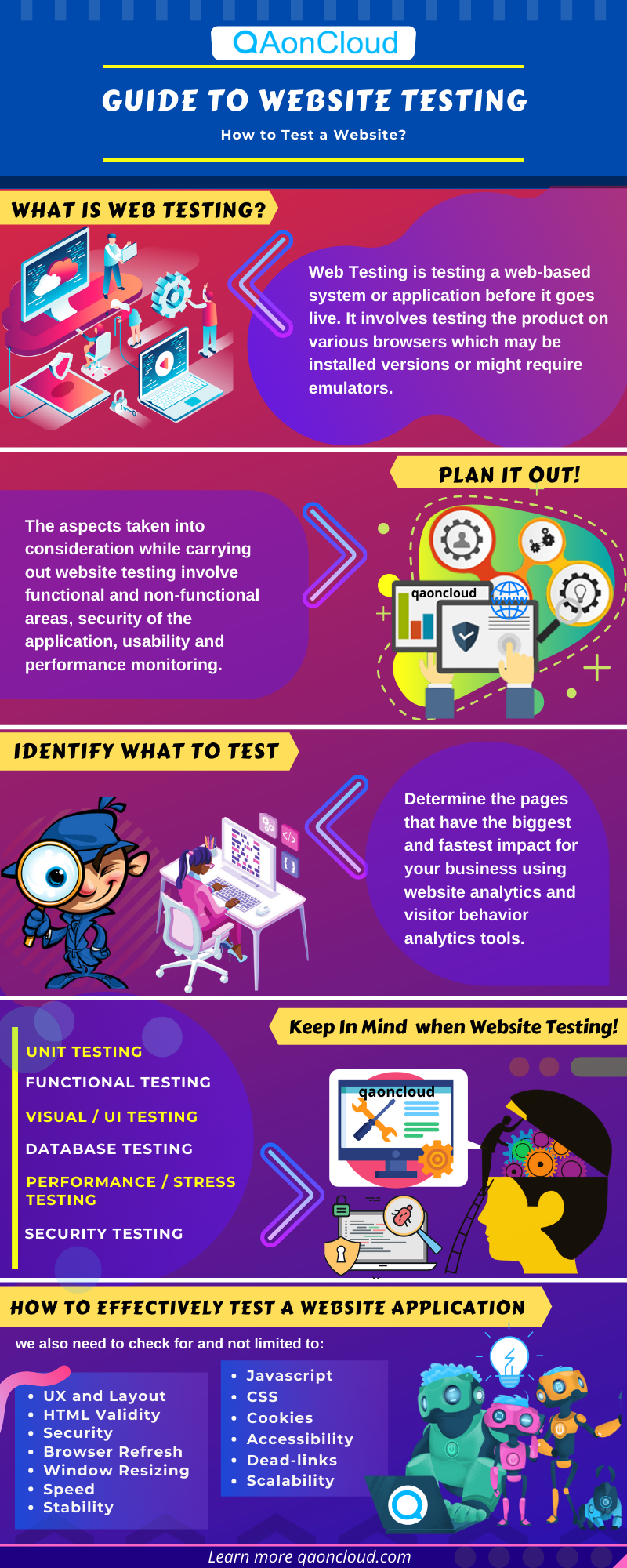 how to test a website infographic