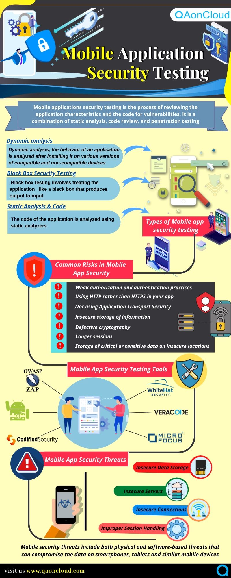 infographic Mobile app security testing