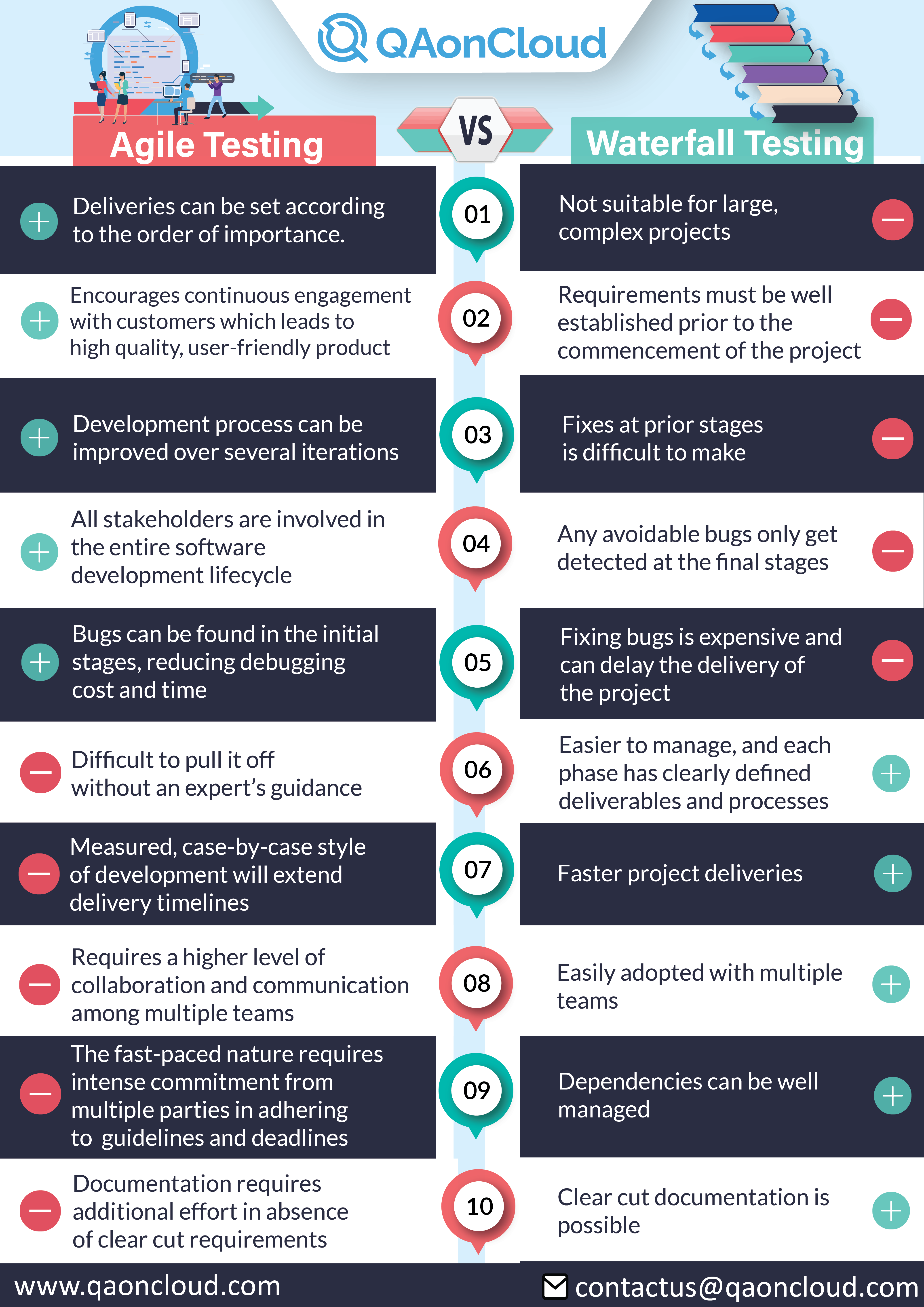 agile vs waterfall comparion infographics