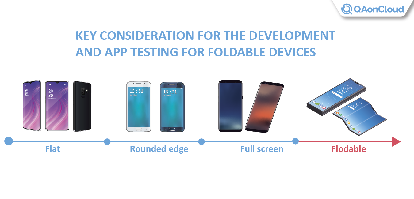 The evolution of mobile devices for foldable phones